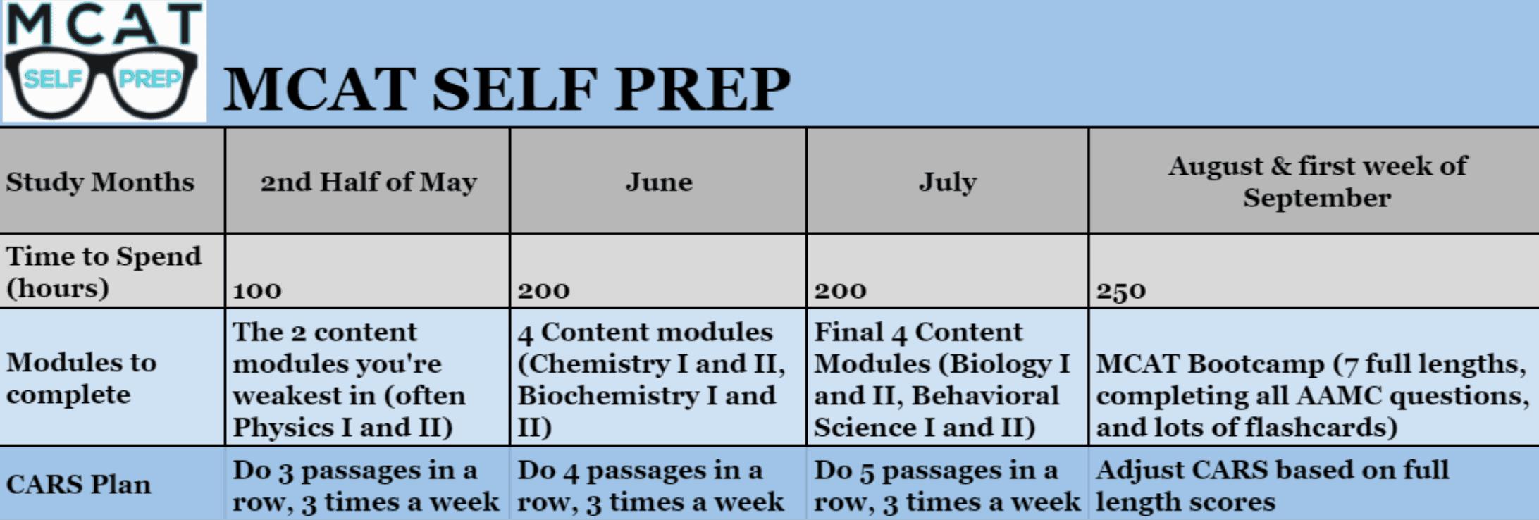 MCAT Study Schedule 3 months - MCAT Prep Course