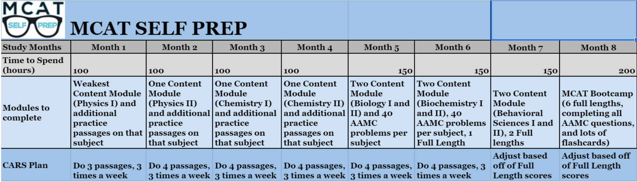 MCAT Study Schedule - 8 months